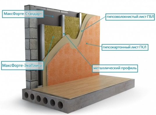 Применение экоплиты Максфорте для шумоизоляции