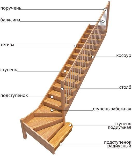 Элементы поворотной лестницы на второй этаж
