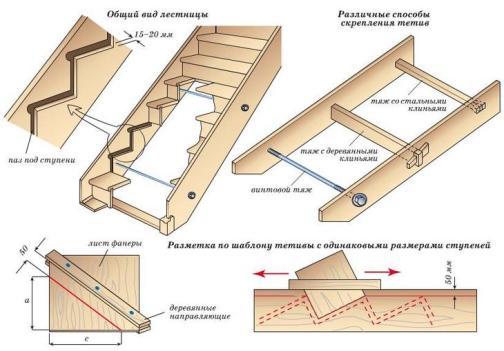 Сборка деревянной лестницы
