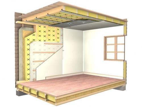 Звукоизоляция потолка и стен